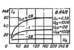Анодные характеристики при Uc3 = 0