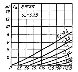 Анодные характеристики триодной части