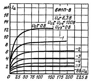 Анодные характеристики гептодной части