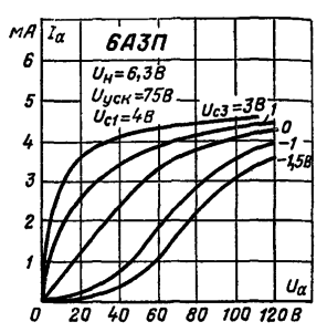 Анодные характеристики при Uc1 = 4 В