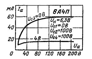 Анодные характеристики при Uc1 = 0