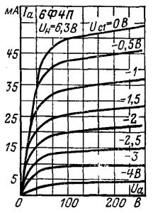 Анодные характеристики пентодной части