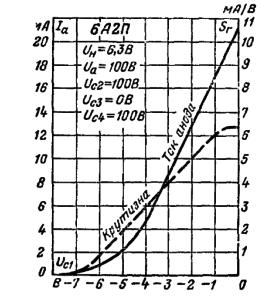 Зависимость тока анода и крутизны характеристики гетеродина от напряжения первой сетки