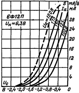 Зависимость тока анода (сплошные линии) и крутизны характеристики (пунктирные линии) триодной части от напряжения сетки
