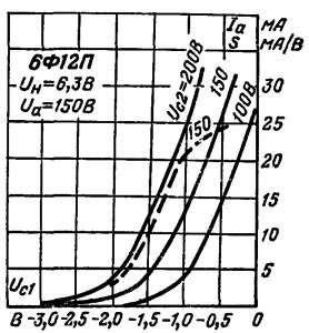 Зависимость тока анода (сплошные линии) и крутизны характеристики (пунктирные линии) пентодной части от напряжения первой сетки