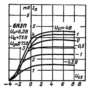 Анодно-сеточные характеристики по третьей сетки