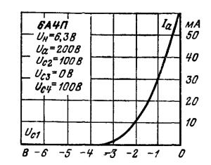 Анодно-сеточные характеристики по первой сетки