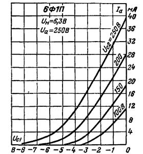 Анодно-сеточные характеристики пентодной части