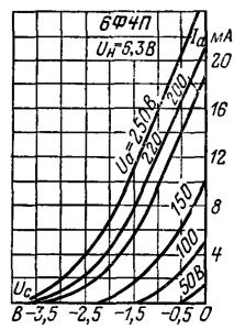 Анодно-сеточные характеристики триодной части