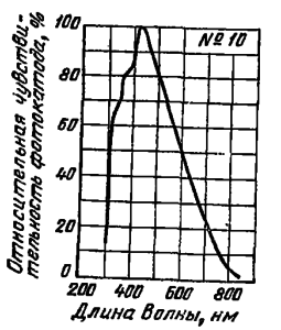 Спектральная характеристика №10 для сурьмяно-натриево-калиевого полупрозрачного фотоэлектронного катода.