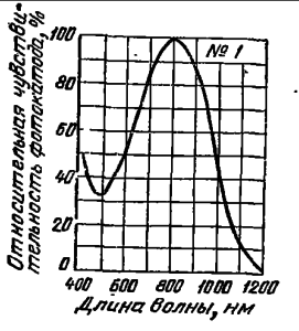 Спектральная характеристика №1 для кислородно-серебряно-цезиевого фотоэлектронного катода