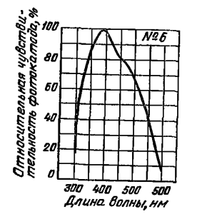 Спектральная характеристика №6 для сурьмяно-цезиевого фотоэлектронного катода на металлической подложке.