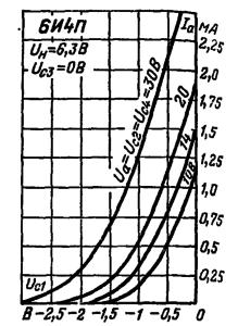 Анодно-сеточные характеристики гептодной части