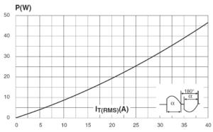 Зависимость максимальной рассеиваемой мощности от действующего тока (полный цикл)