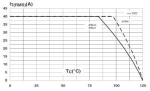 Зависимость действующего тока от температуры корпуса