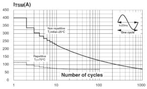 Зависимость ударного тока в открытом состоянии от количества циклов