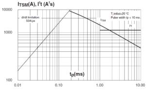 Зависимость ударного тока в открытом состоянии от синусоидального импульса и значения плавления