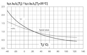 Относительное изменение отпирающего тока, тока удержания и тока включения в зависимости от температуры перехода