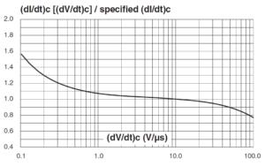 Относительное изменение критической скорости снижения основного тока в зависимости от критической скорости нарастания напряжения