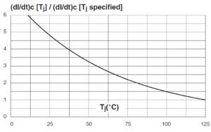 Относительное изменение критической скорости снижения основного тока в зависимости от температуры перехода