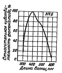 Спектральная характеристика №6 для сурьмяно-цезиевого фотоэлектронного катода на металлической подложке