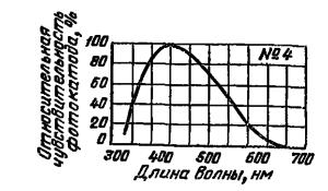 Спектральная характеристика №4 для сурьмяно-цезиевого полупрозрачного фотоэлектронного катода.
