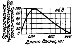 Спектральная характеристика №8 для сурьмяно-калиево-натриево-цезиевого фотоэлектронного катода.