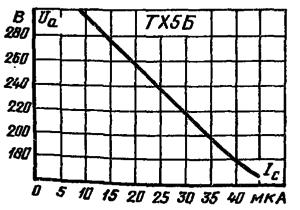 Статическая характеристика возникновения разряда прибора ТХ5Б.