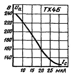Статическая характеристика возникновения разряда прибора ТХ4Б (в триодном режиме при соединенных сетках).