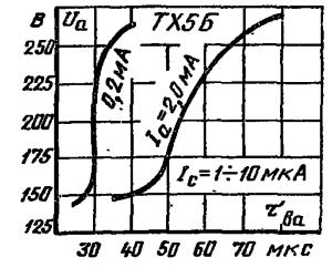 Характеристика восстановления электрической прочности промежутка анод - катод прибора ТХ5Б.