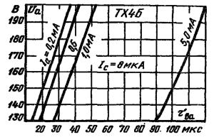 Характеристика восстановления электрической прочности промежутка анод - катод прибора ТХ4Б (в триодном режиме).