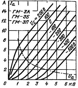 Анодные характеристики лампы ГМ-3А