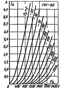 Анодные характеристики лампы ГМ-5Б