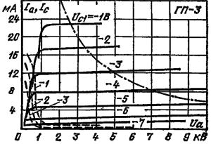 Анодные характеристики лампы ГП-3