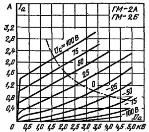 Анодные характеристики ламп ГМ-2А, ГМ-2Б