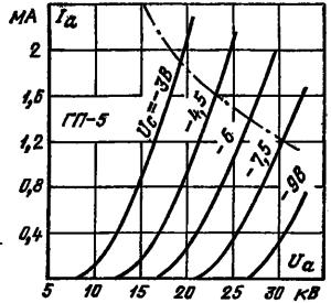 Анодные характеристики лампы ГП-5