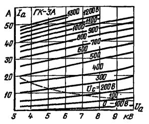 Анодные характеристики лампы ГК-3А
