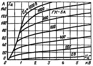 Анодные характеристики лампы ГК-5А
