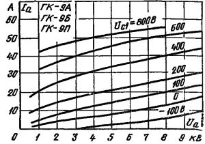 Анодные характеристики лампы ГК-9А
