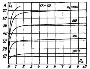 Анодные характеристики лампы ГК-13А