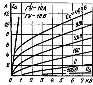 Анодные характеристики лампы ГУ-10А