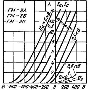 Анодно-сеточные характеристики лампы ГМ-3А