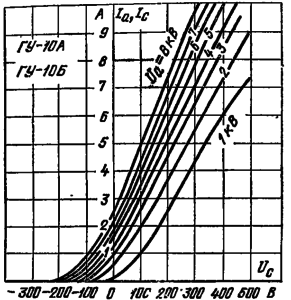 Анодно-сеточные характеристики лампы ГУ-10А