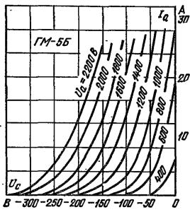 Анодно-сеточные характеристики лампы ГМ-5Б