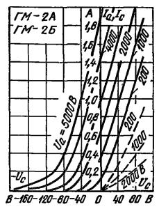Анодно-сеточные характеристики ламп ГМ-2А, ГМ-2Б