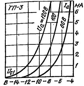 Анодно-сеточные характеристики лампы ГП-3