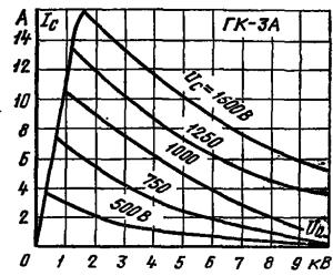 Анодно-сеточные характеристики лампы ГК-3А