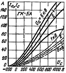 Анодно-сеточные характеристики лампы ГК-5А