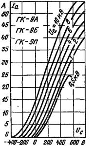 Анодно-сеточные характеристики лампы ГК-9А