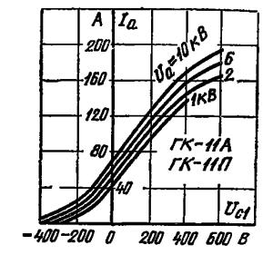 Анодно-сеточные характеристики лампы ГК-11А, ГК-11П